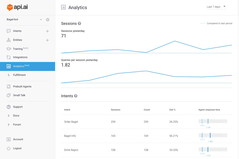 Analytics Dashboard in api.ai