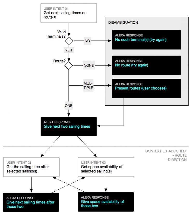 Flowdiagramm für den Washington State Ferries Alexa Skill