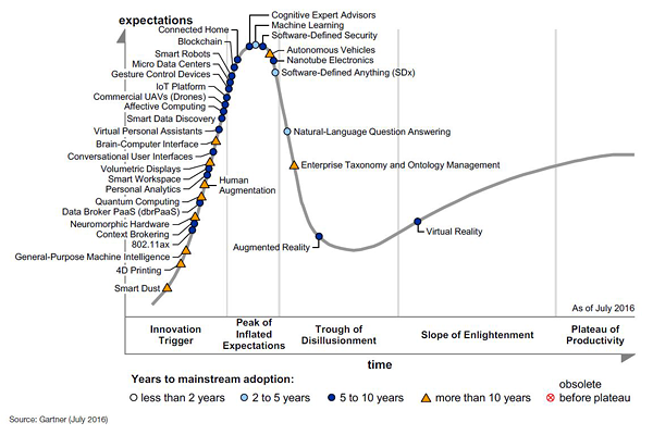 Gartner's Hype Cycle 2016