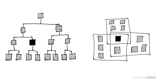 Beispiel einer Baumstruktur im CUI