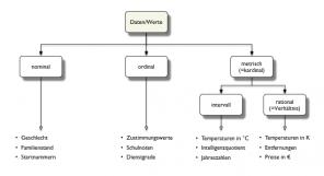 Diagramm Skalenniveaus & Beispiele