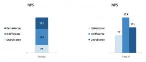 Vergleich gestapeltes und einfaches Säulendiagramm