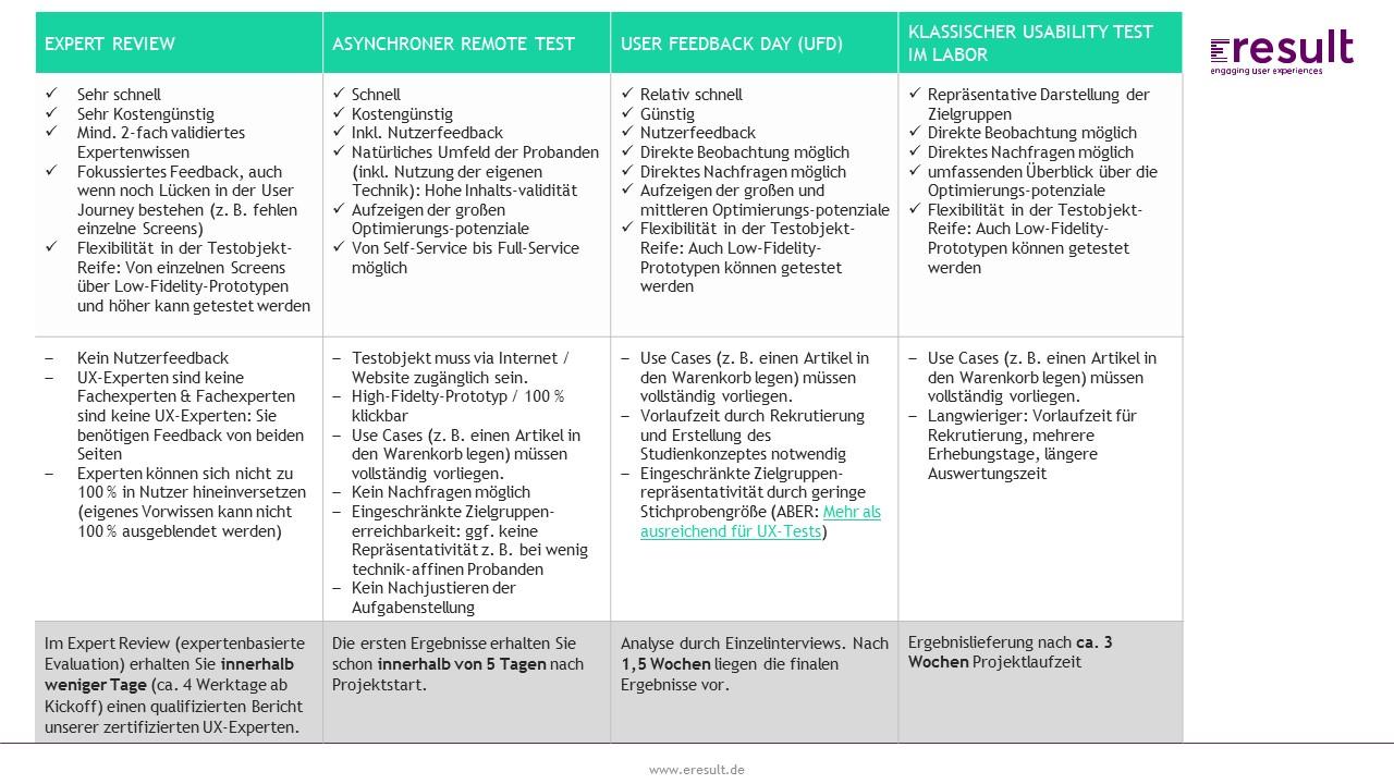 Schön Usability Berichtsvorlage Ideen - Beispielzusammenfassung ...