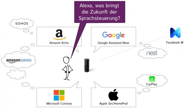 Diagramm Übersicht Anbieter Sprachsteuerung Virtuelle Assistenten